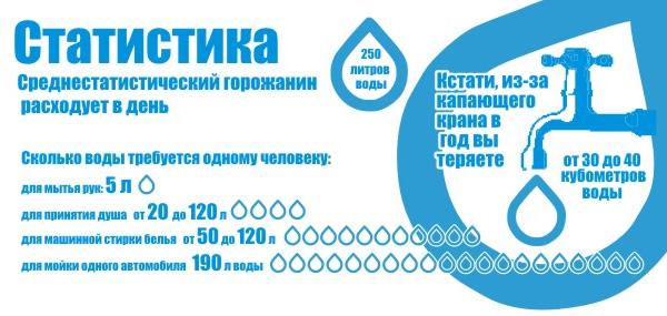 Статистика расхода человеком воды в день